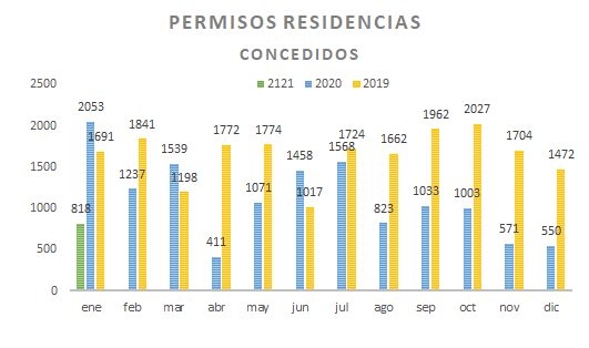Permisos de Residencia en Panamá